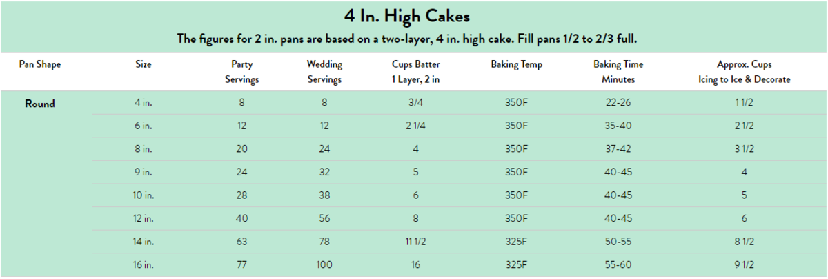 Here are the most common cake pan sizes and the batter amounts you will need. Visit wilton.com for other sizes and shapes to see exactly how much batter you will need for your project.