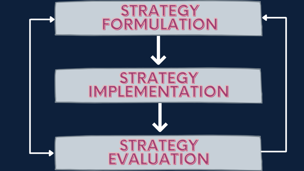 Strategy stages