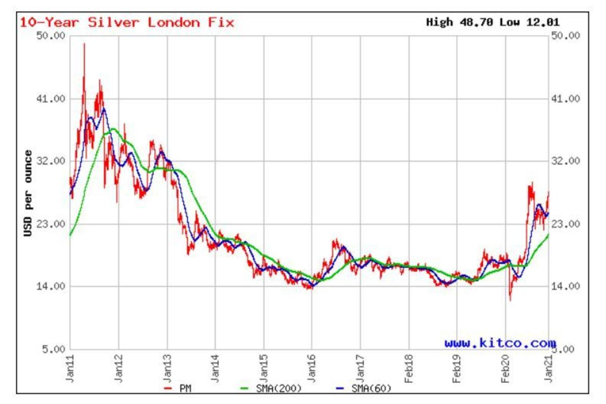 10 Year Silver London Fix Daily with 60 and 200-day moving averages