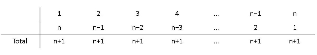 how-to-add-the-numbers-1-100-quickly-summing-arithmetic-sequences