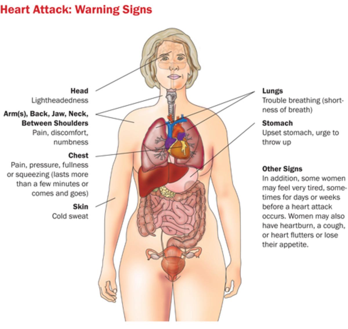 Beaches] Burning pain in upper center abdomen