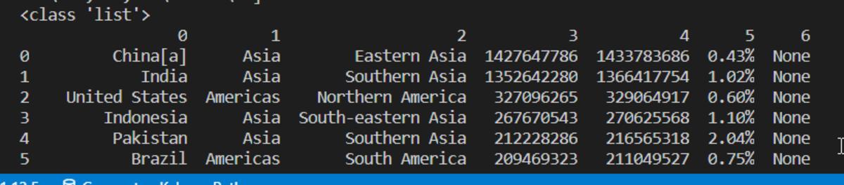 Pandas DataFrame Output