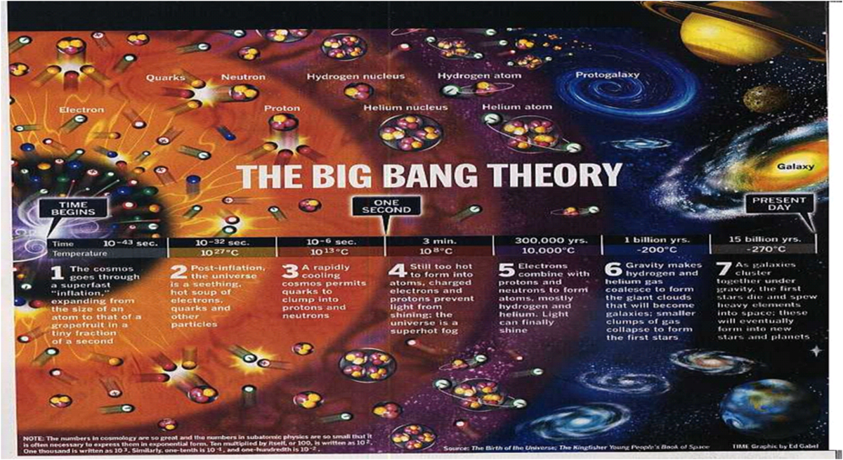 After a very long time, the big bang started to settle down, so, the solar system and the planets formed. God life and everything else came about much later. You see, time in the universe is eternal, so, all our life is only a fraction of its time.