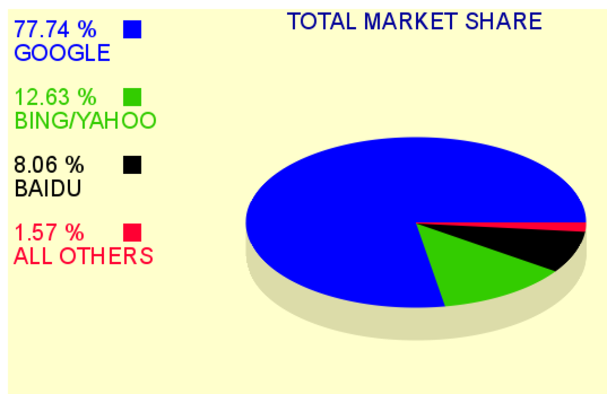 Search Engine Market Share January 29, 2014