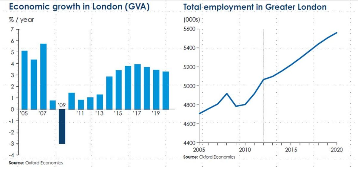 London's economic growth and employment growth