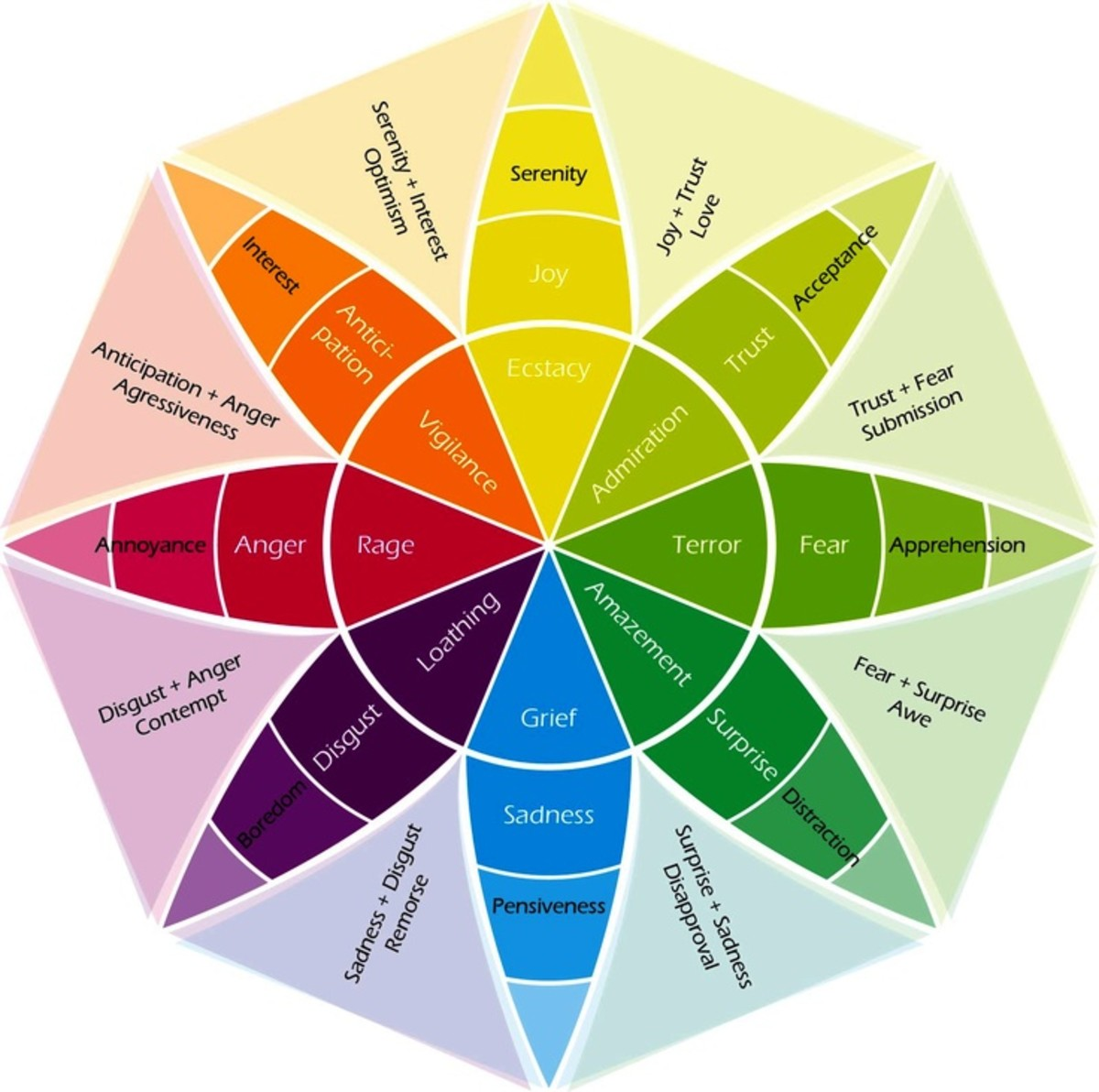 Aura colors are traditionally associated with particular moods.