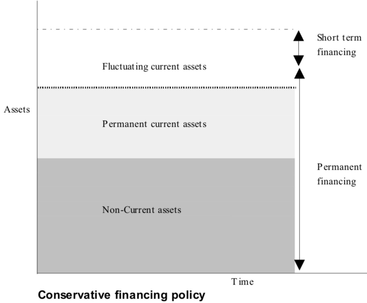 definition of moderate aggressive and conservative policys financial There are three strategies or approaches or methods of working capital financing - maturity matching (hedging), conservative and aggressive hedging approach is an ideal method of financing with moderate risk and profitability other two are extreme strategies conservative approach is highly.