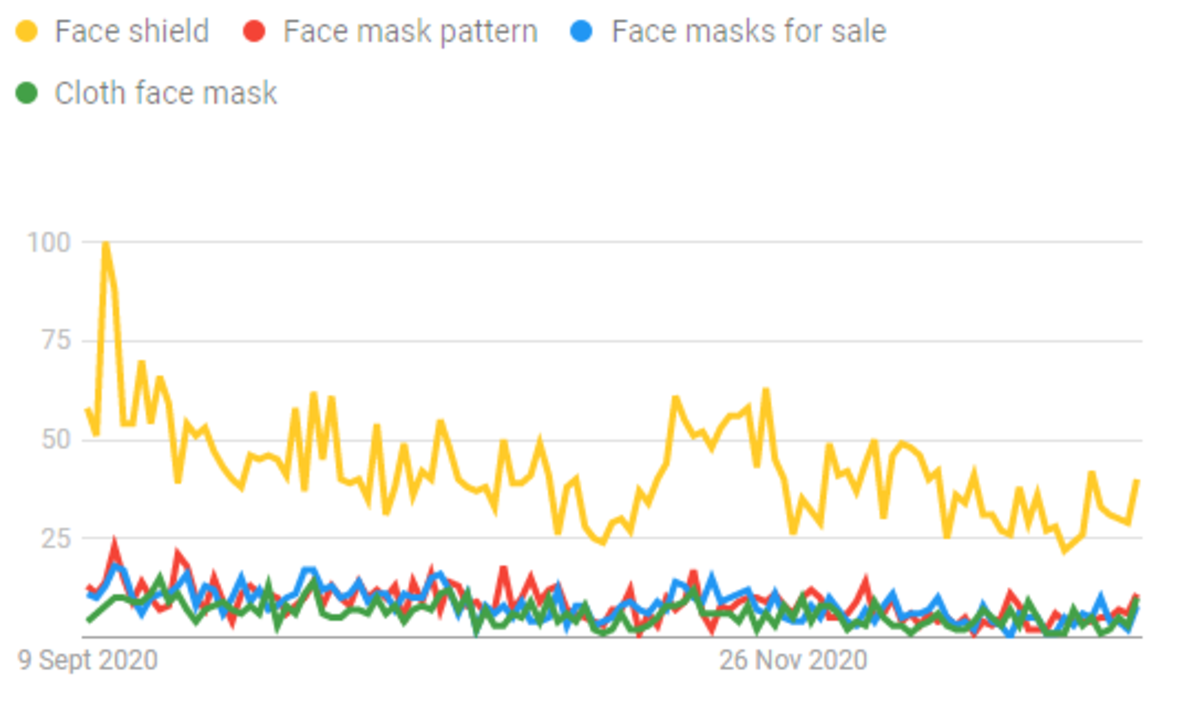 The graph of increasing face masks/face coverings demand