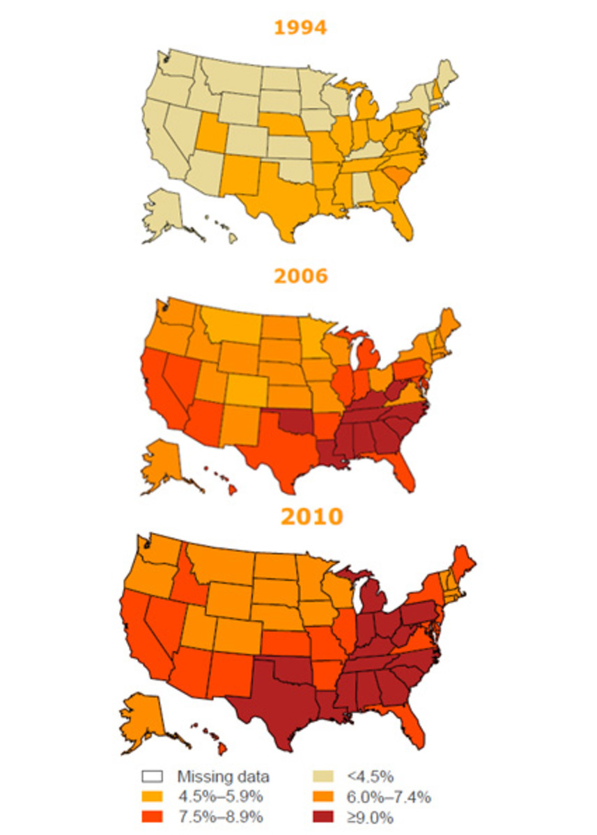 Trends in Diagnosed Diabetes