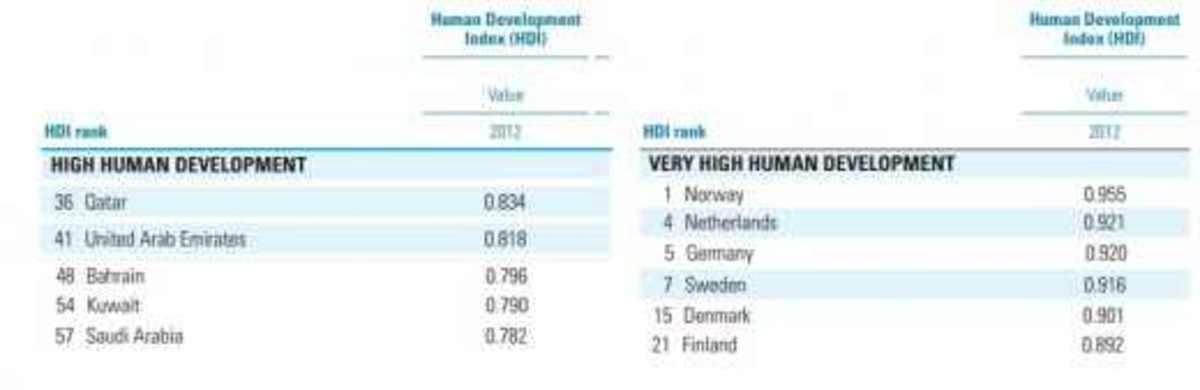 HDI Index