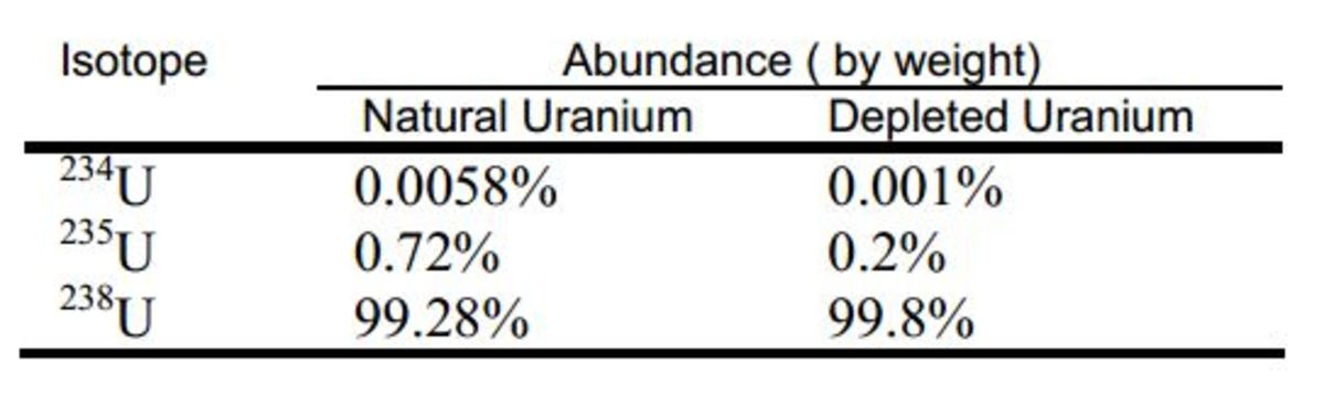 Typical Isotopic Abundances in Natural  and Depleted Uranium.