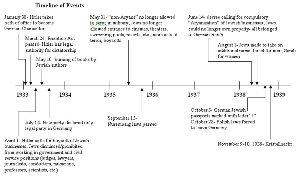 Timeline of Promulgation of Anti-Semitic laws