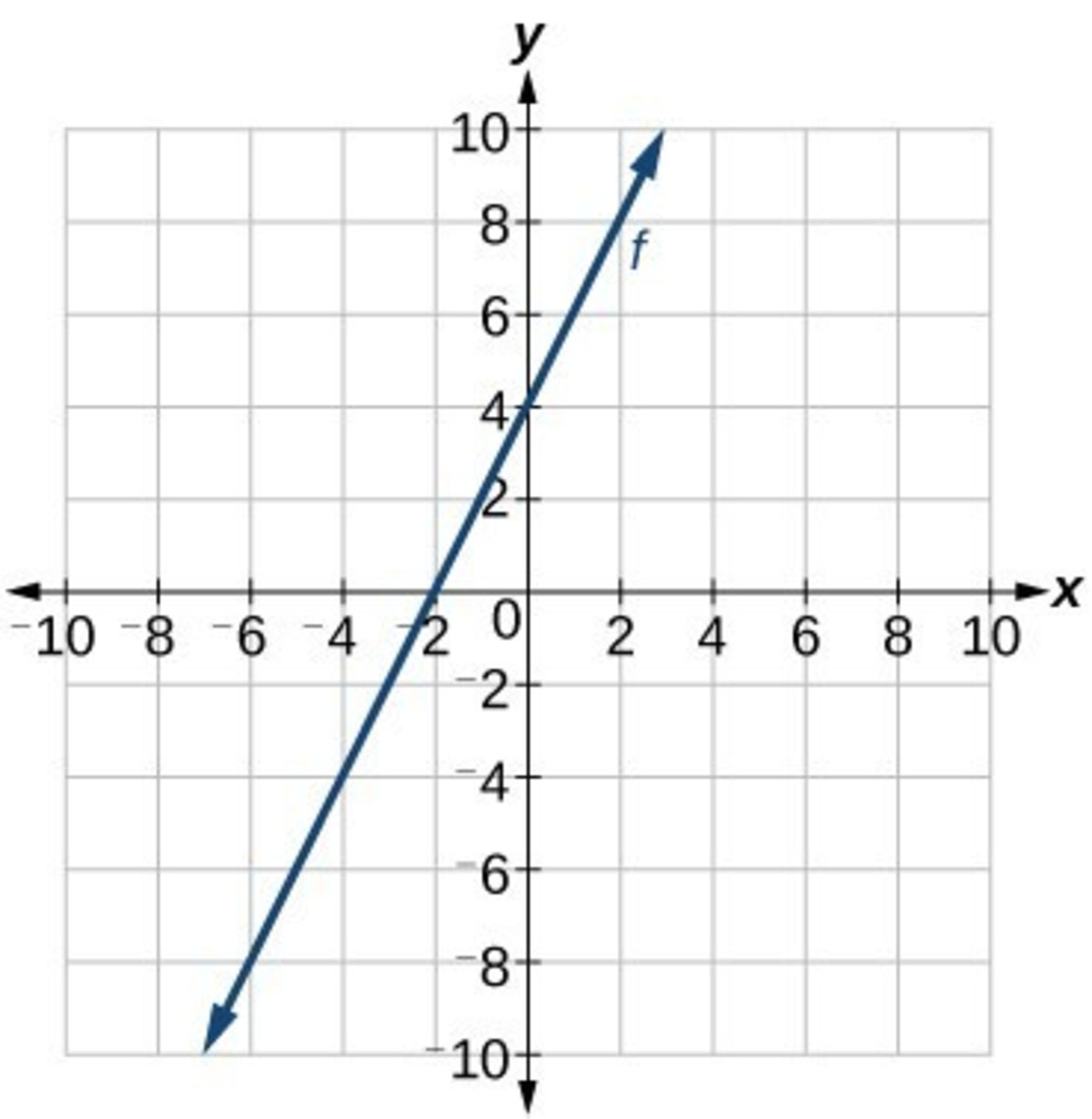 math-how-to-find-the-slope-of-a-function