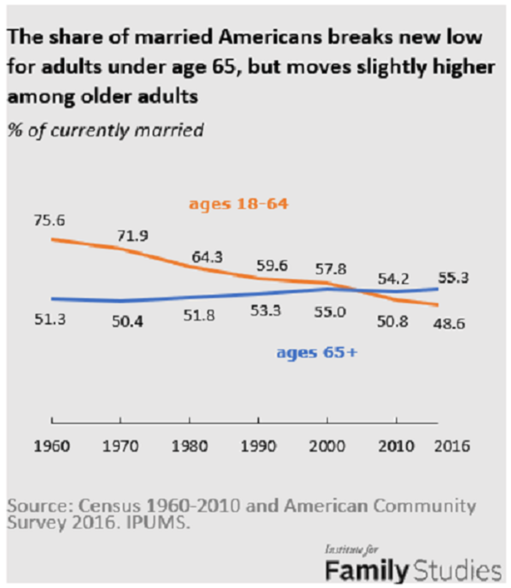 Marriage among older folks has increased.