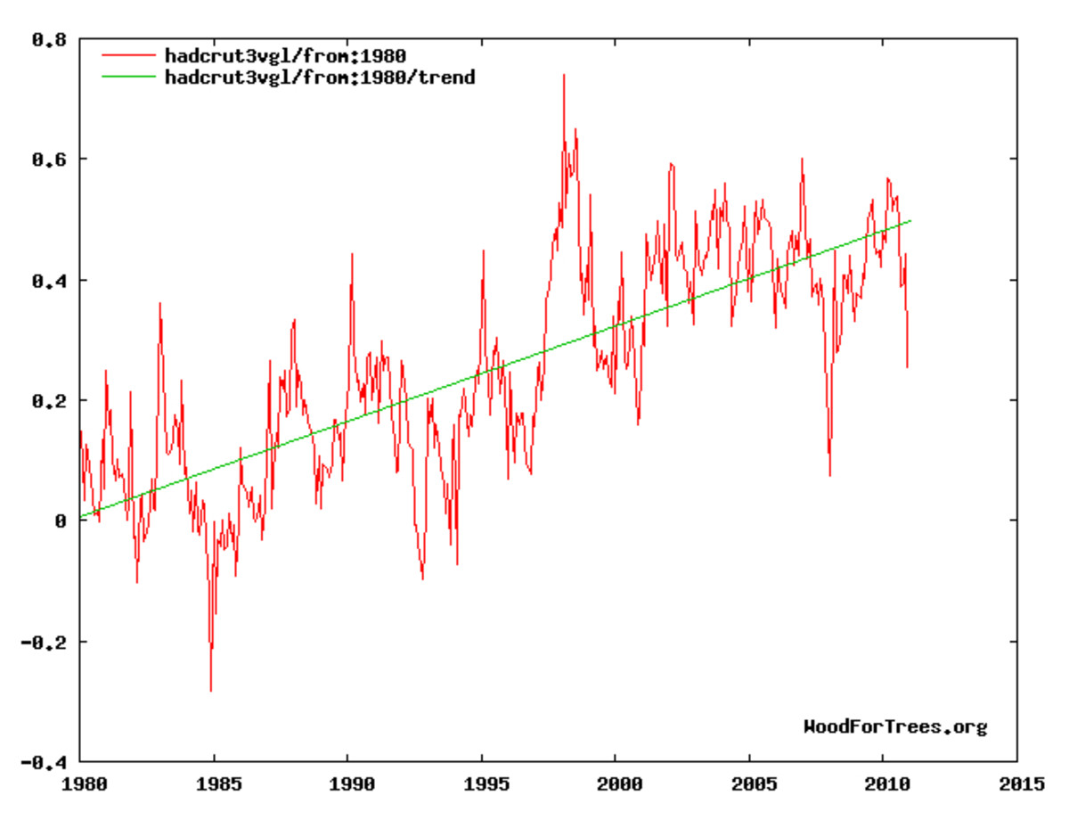Temperature trend, 1980-present.  Graph by author, using online tool available at: http://www.woodfortrees.org