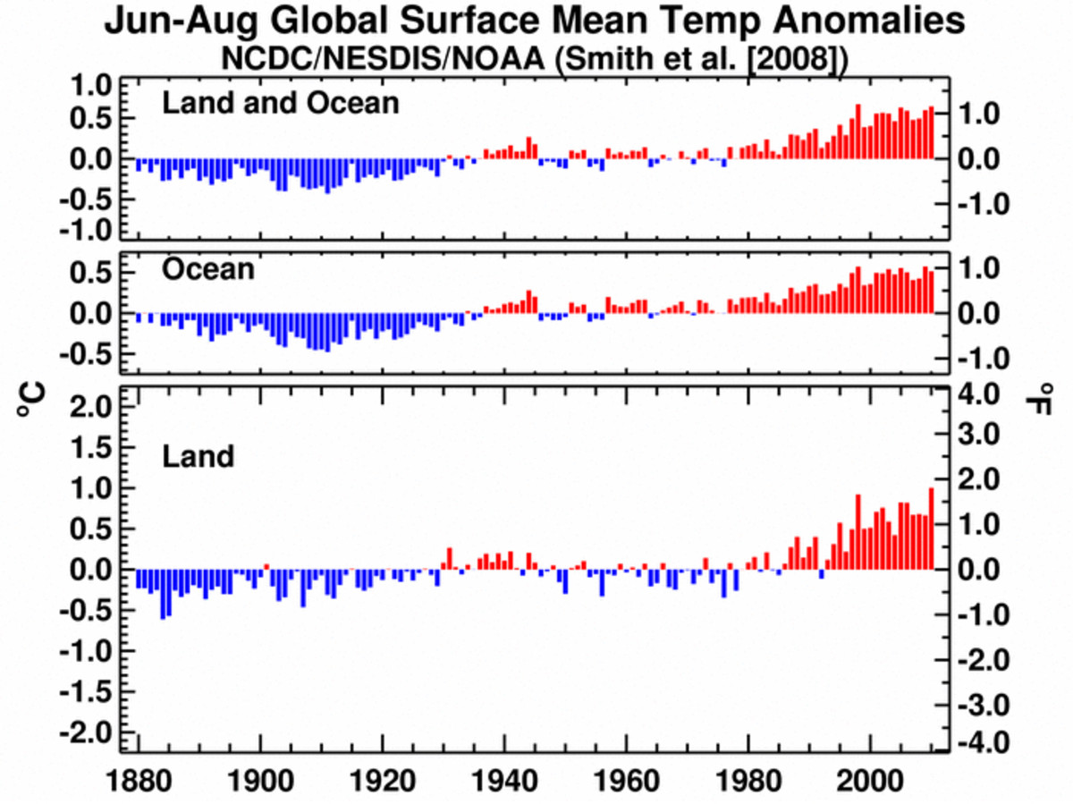 "Summer temperatures timeseries.  Image courtesy NOAA and the National Climate Data Center.  (A good source for ""solid historical data."")"