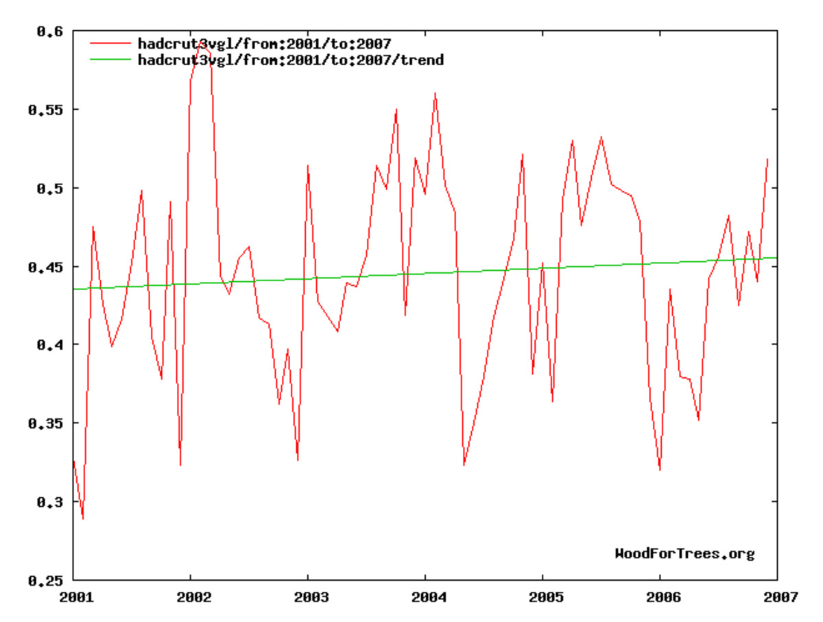 Temperature trend, 2001-2007.  Graph by author, using online tool available at: http://www.woodfortrees.org