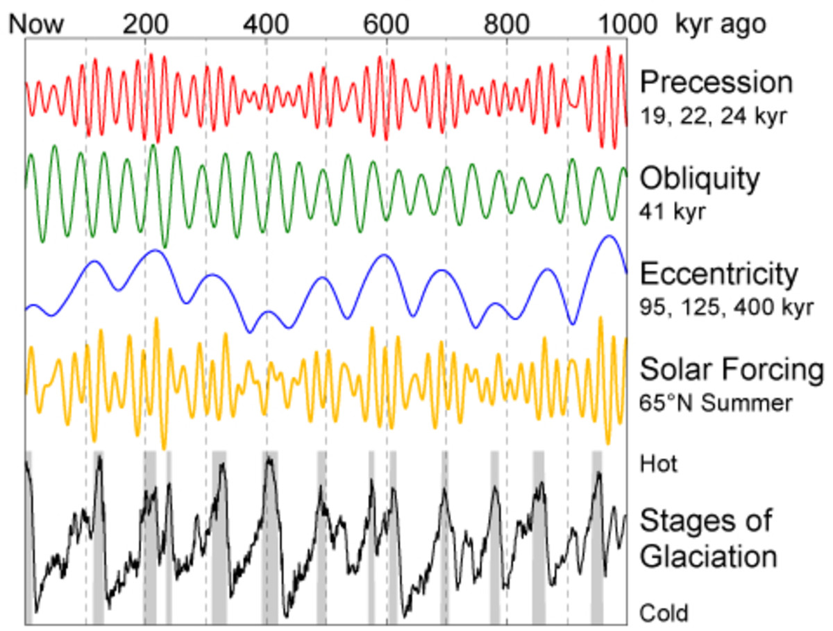 """Milankovitch cycles""--natural orbital variations which primarily determine the timing of Ice Ages."