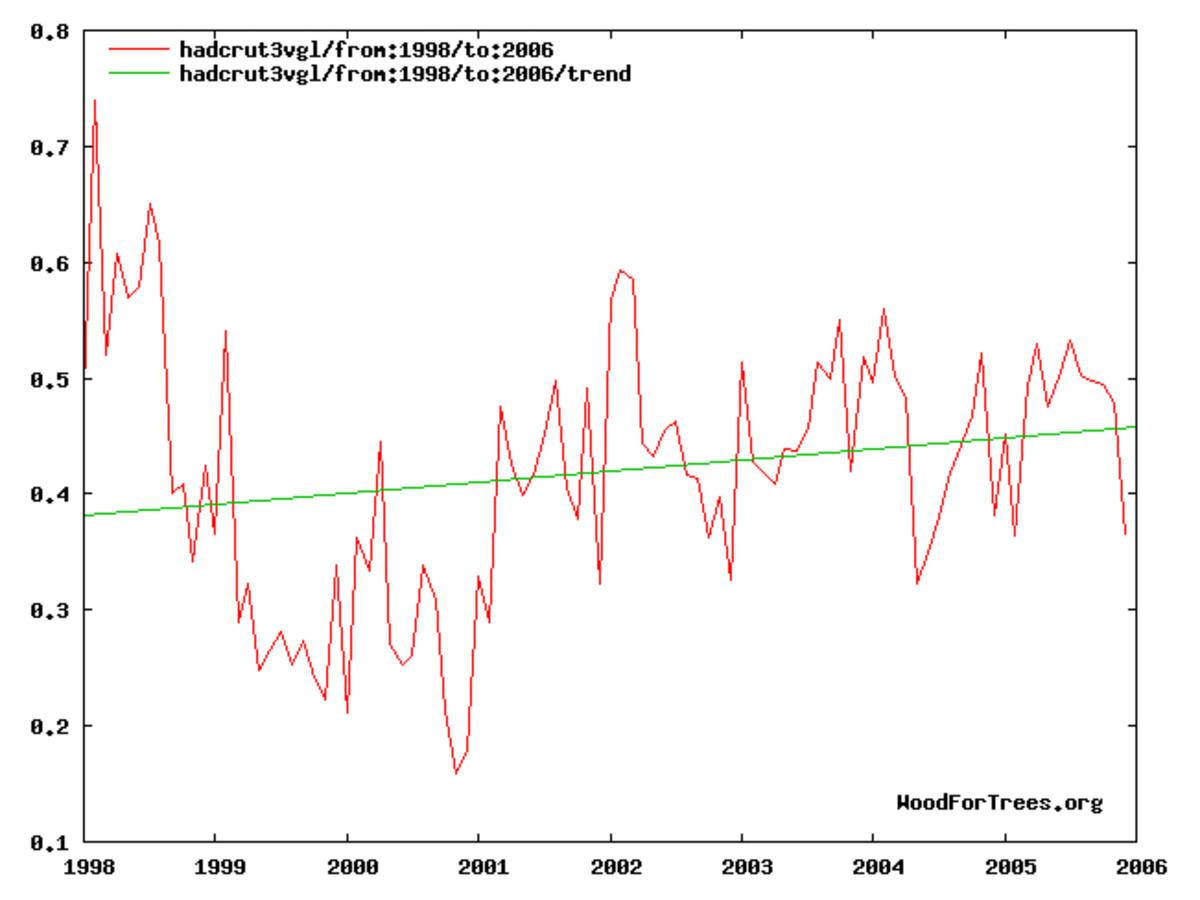 Temperature trend, 1998-2006.  Graph by author, using online tool available at: http://www.woodfortrees.org
