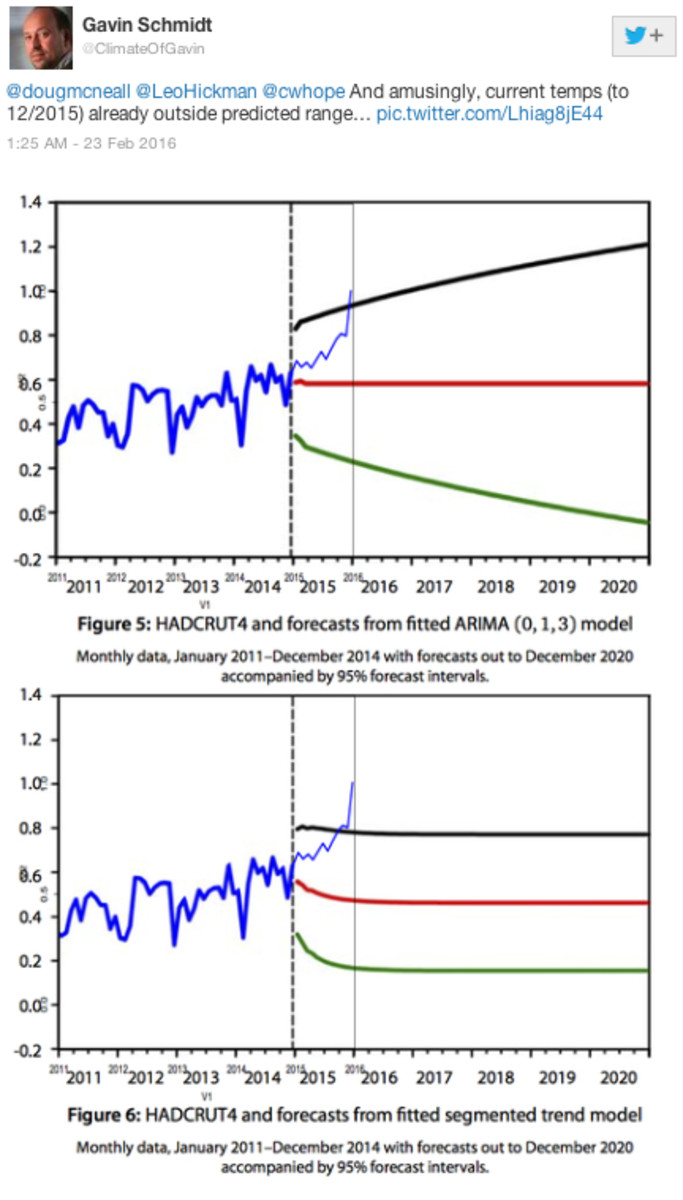 HADCRUT monthly values, superimposed on GWPF graph.