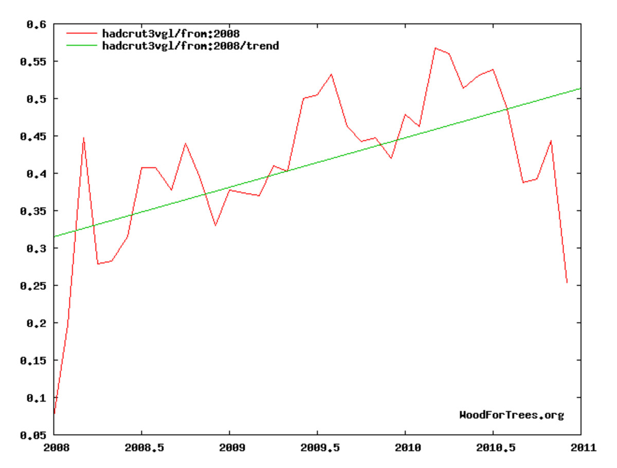 Temperature trend, 2008 to time of writing.  Graph by author using online tool available at: http://www.woodfortrees.org