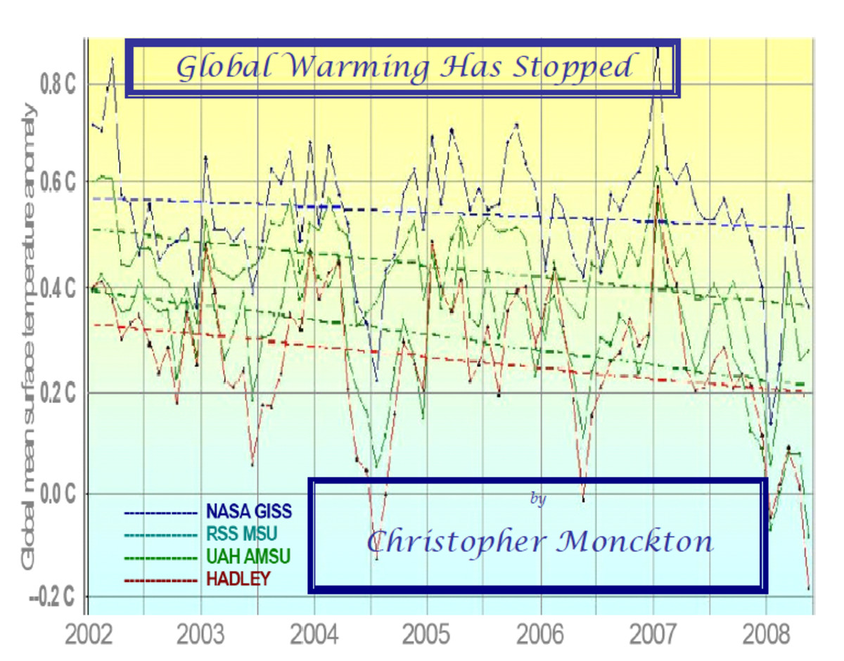 when-did-global-warming-stop