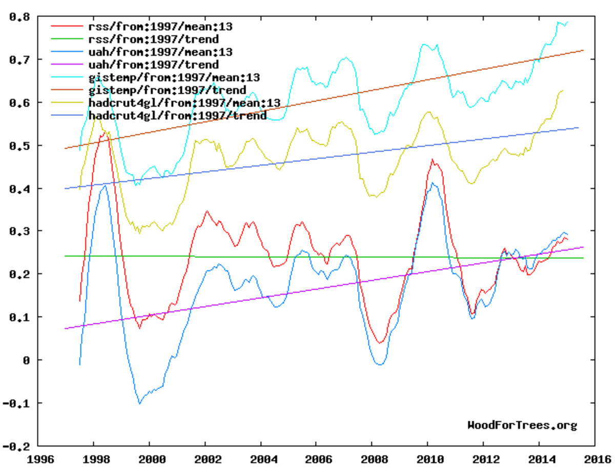 Temperatures, January 1997-to date.  RSS (red & green) is satellite-based, like UAH, (warming at about 0.10 C per decade); NASA's GISTEMP and Britain's HadCRUT4 use thermometric instrument, showing warming at about 0.12 C and 0.08 C, respectively.