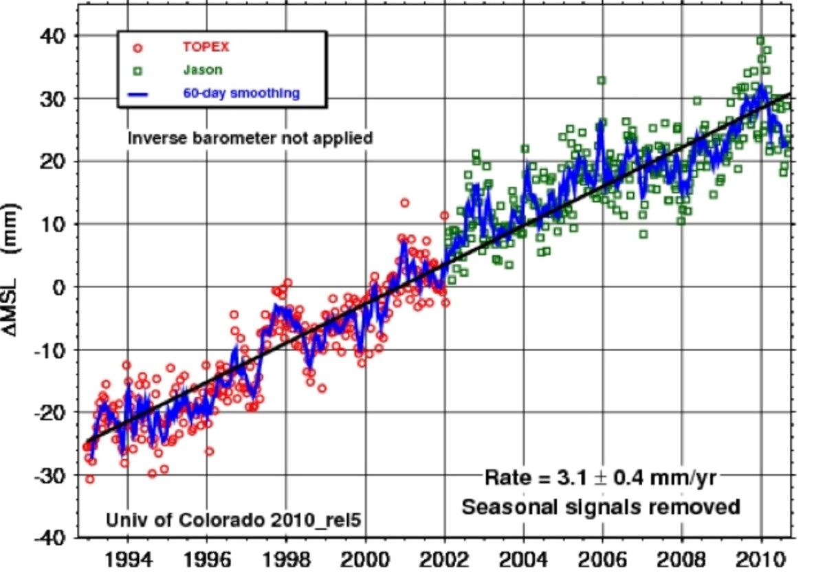 University of Colorado graph of satellite sea level data.  Rise is due to both melting ice and the thermal expansion of warming ocean waters.