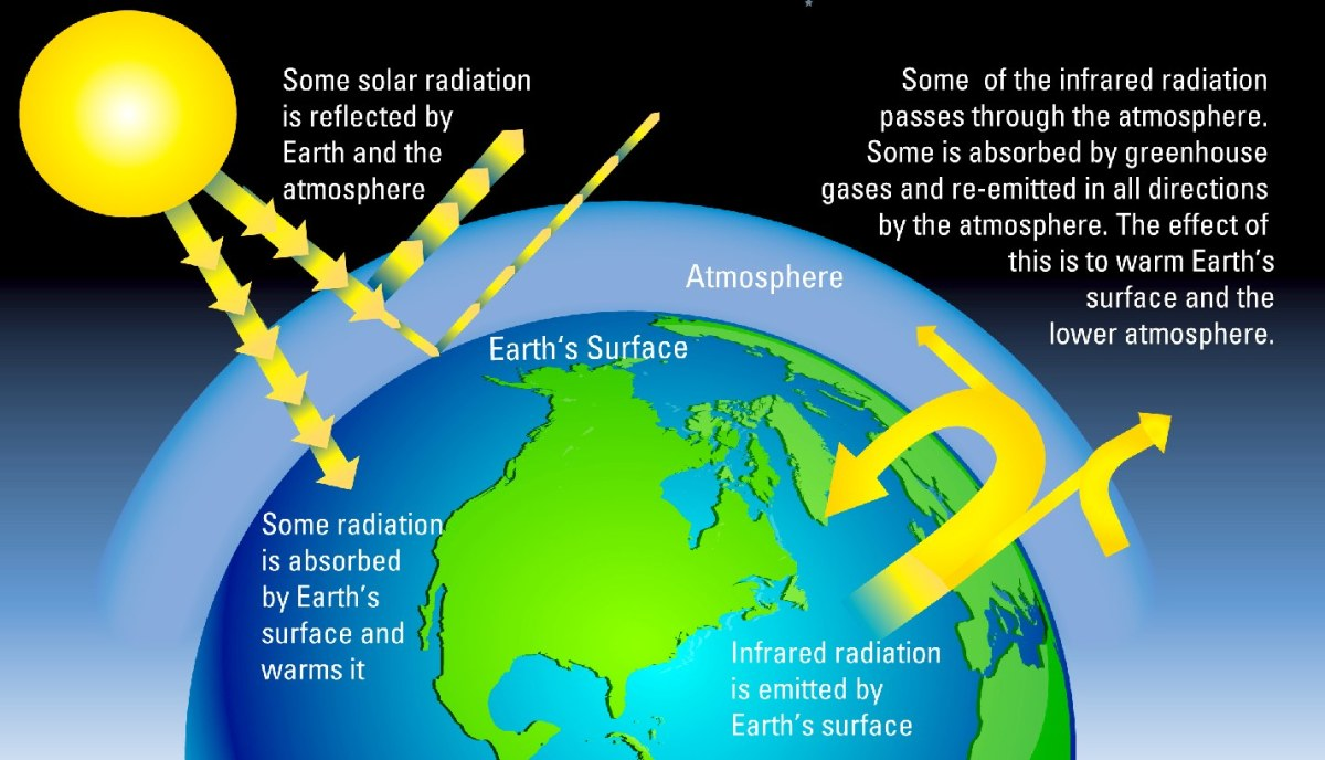 greenhouseffecton