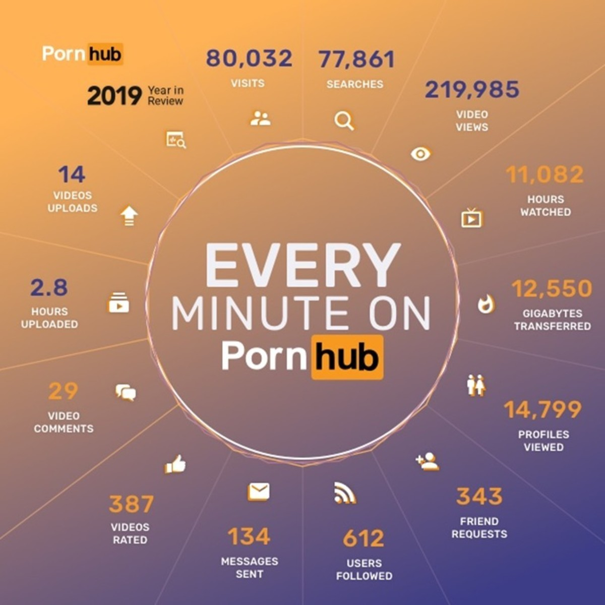 Porn Hub's 2019 Year in Review.