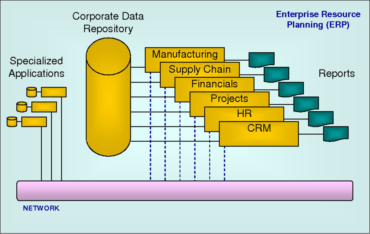 ERP Explained