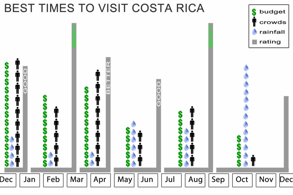 the-best-time-to-travel-to-costa-rica