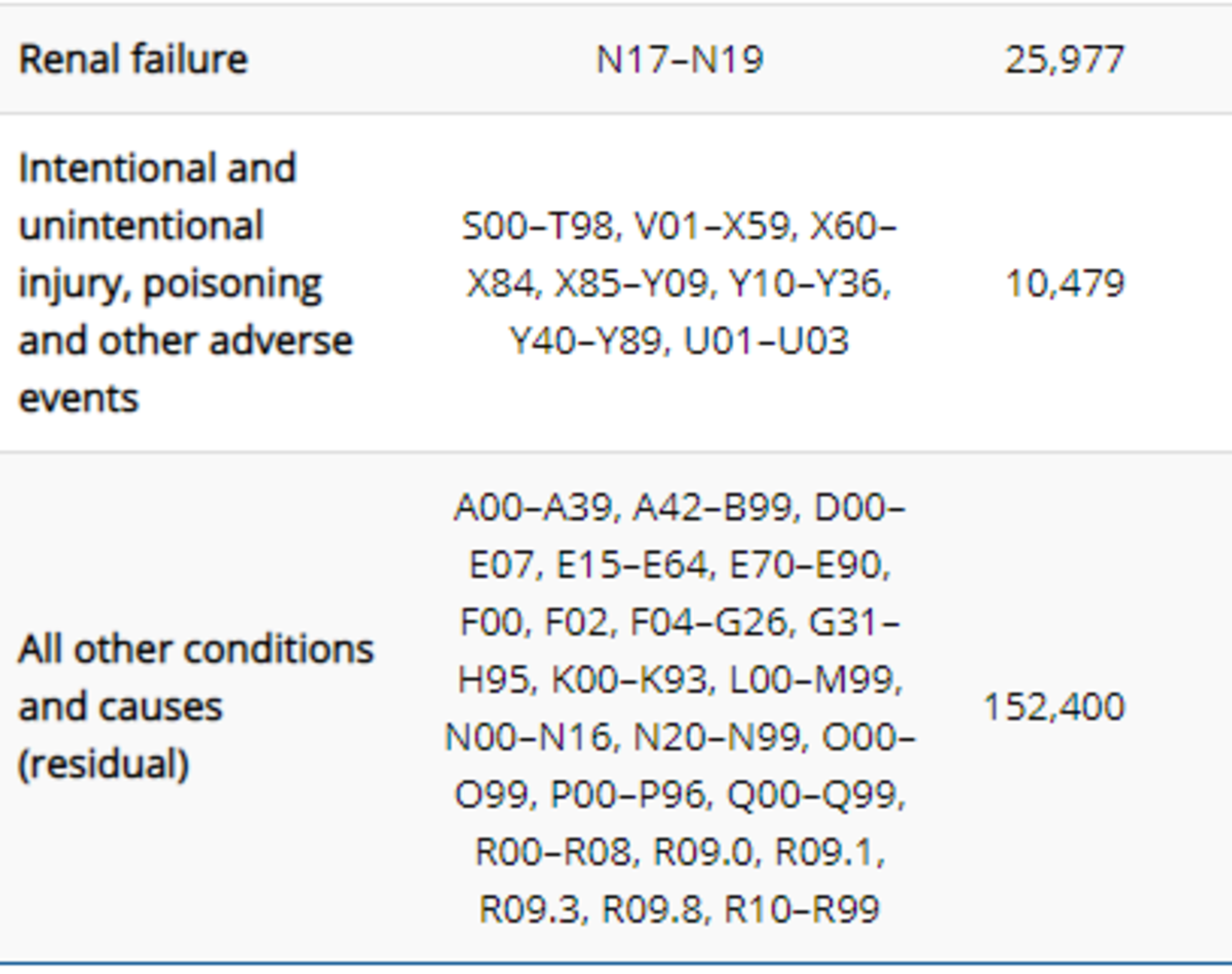 """Screenshot of CDC Co-morbidites listings for COVID deaths, including """"poisoning."""""""