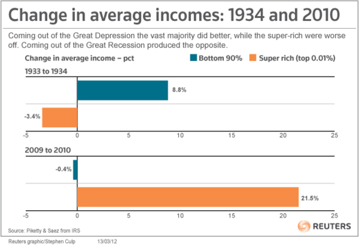 How Did The Income Gap in America Get So Big?