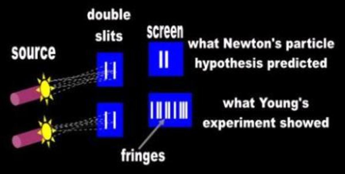 Explaining the Slit Experiment