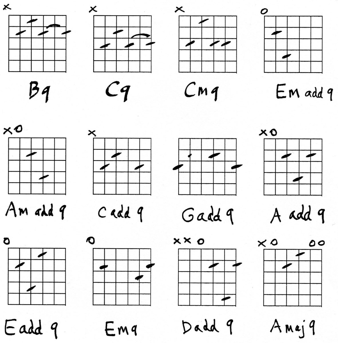 Guitar 12 string guitar chords : Guitar - 9th chords chart