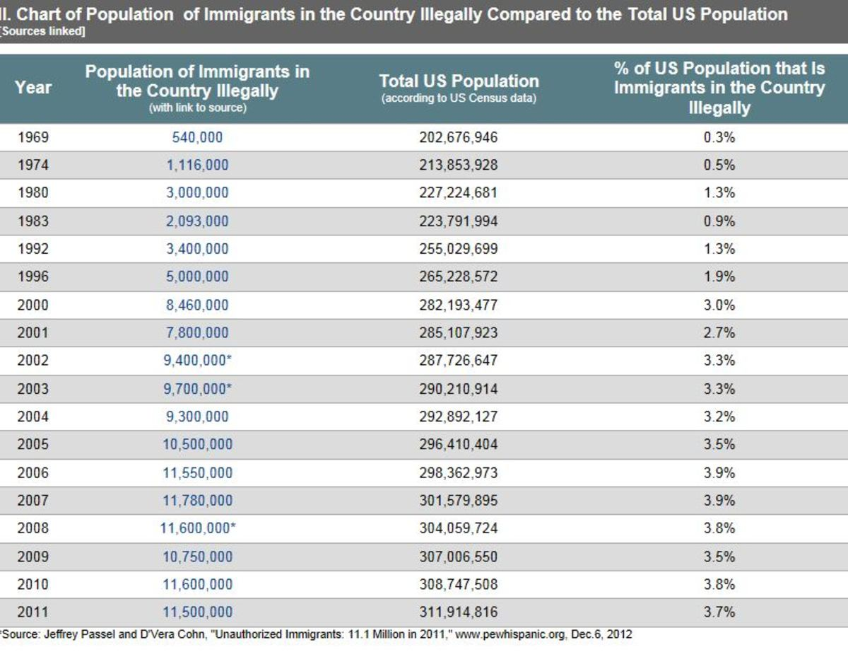 % of Illegal Immigrants to Total US Population