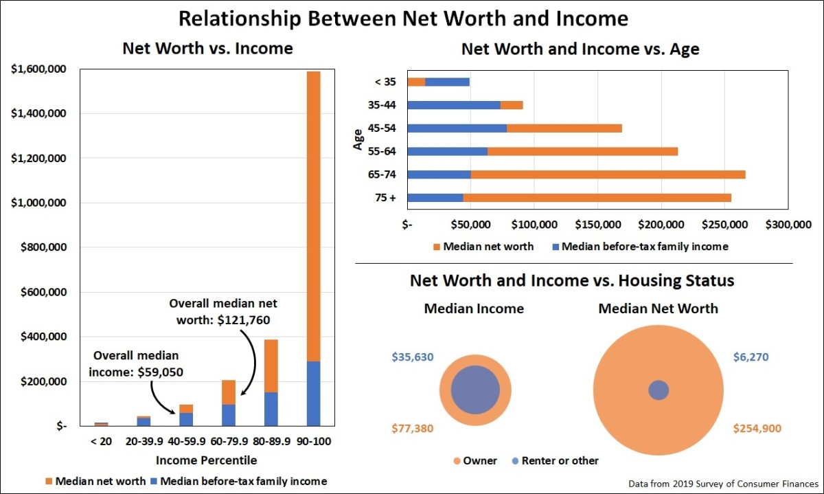 What Is Net Worth And How Do You Measure Up?
