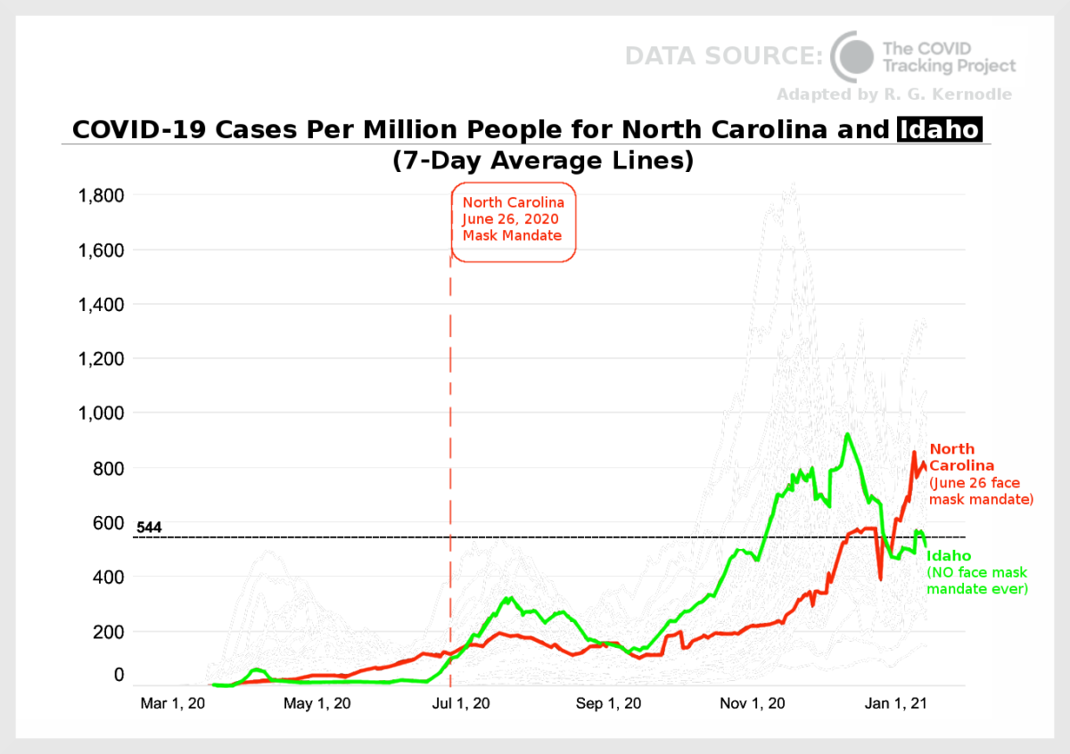 Figure 6. Graph comparing COVID-19 cases per million people for North Carolina and Idaho, adapted by R. G. Kernodle