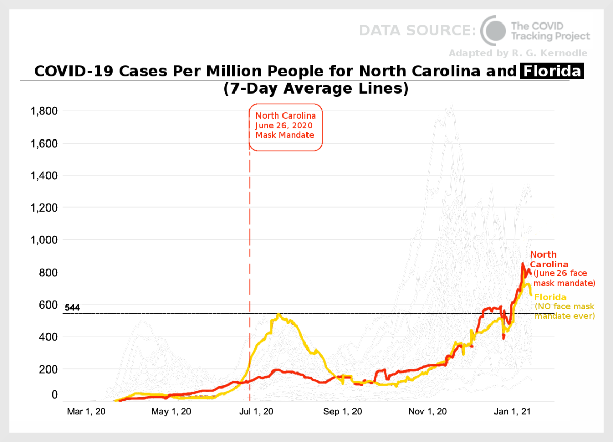Figure 5. Graph comparing COVID-19 cases per million people for North Carolina and Florida, adapted by R. G. Kernodle