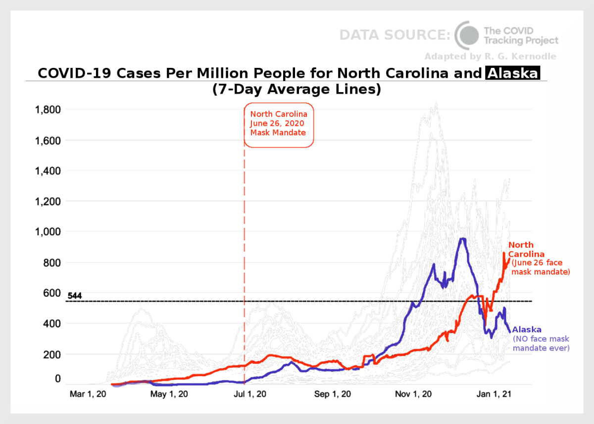 Figure 4. Graph comparing COVID-19 cases per million people for North Carolina and Alaska, adapted by R. G. Kernodle