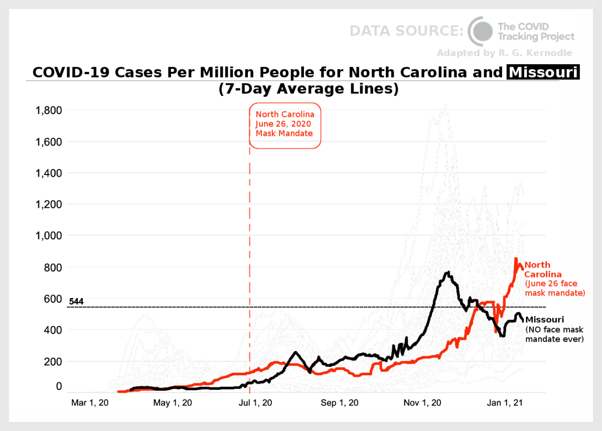 Figure 7. Graph comparing COVID-19 cases per million people for North Carolina and Missouri, adapted by R. G. Kernodle