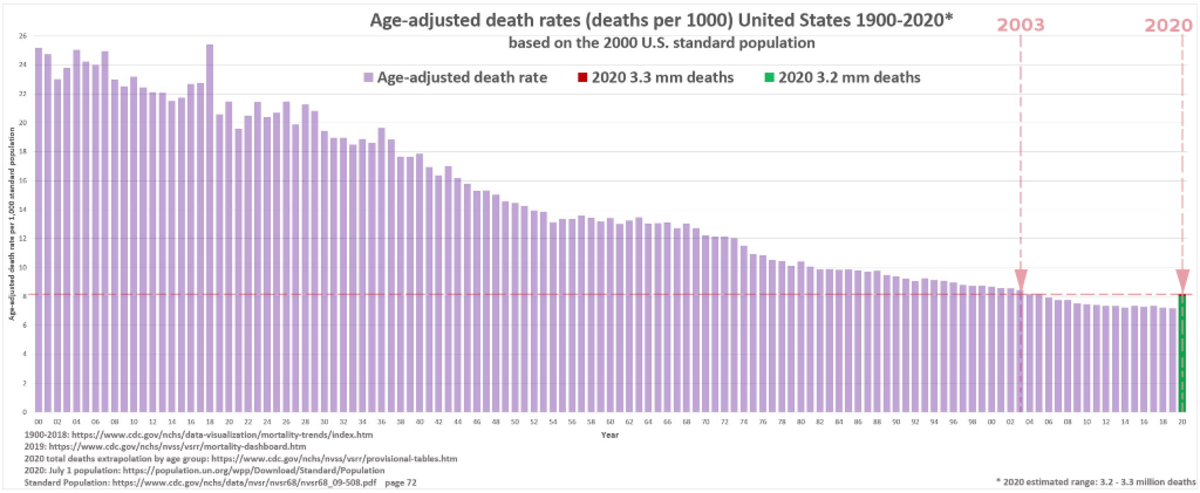 Figure 8. Graph of United States age-adjusted death rate from 1900 to 2020, adapted by R. G. Kernodle