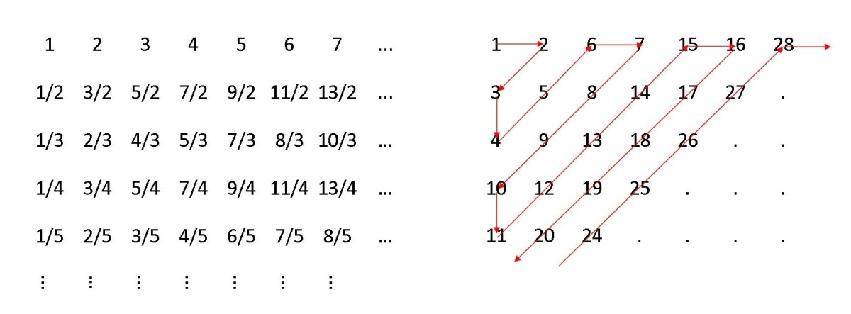 Creating a bijection between the natural numbers and the rational numbers