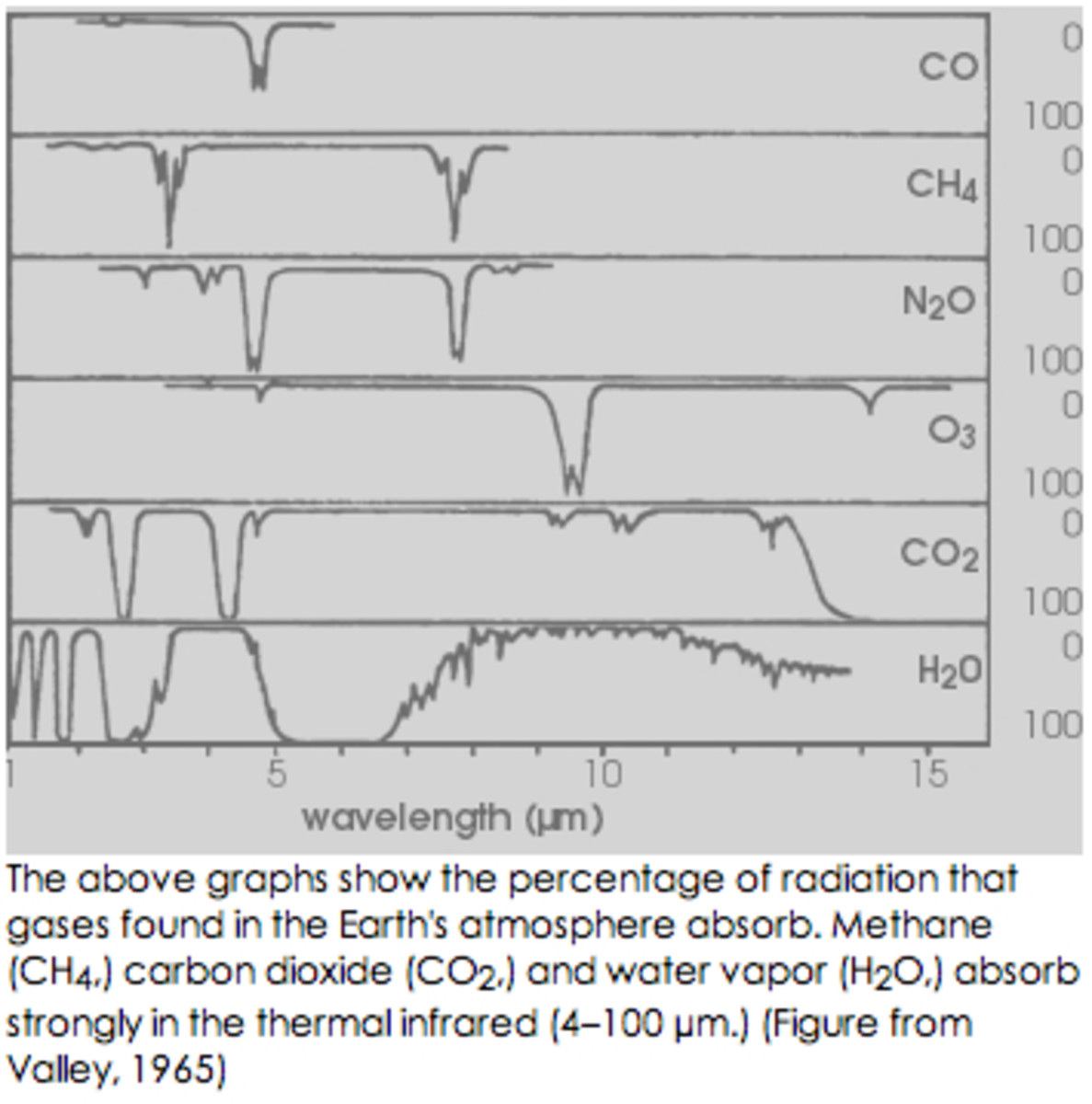 Absorption spectra of various gases.  Note complementary spectra for CO2 and water vapor.