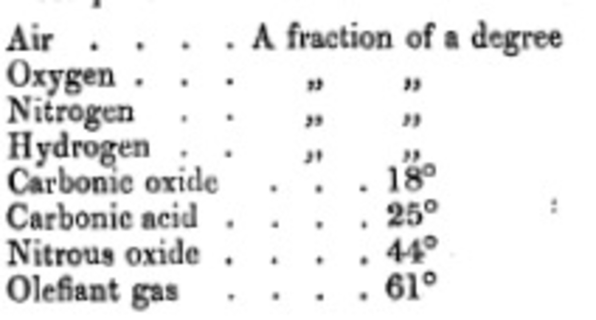 "A reproduction of Tyndall's table of comparative absorption of various gases.  Note that the results are given in degrees, referring to the deflection of the galvanometer's needle.  ""Carbonic oxide"" is called ""carbon monoxide"" today."