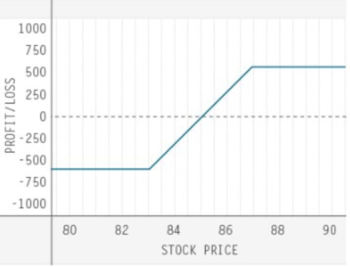 td-ameritrade-trading-options-quiz-three-of-six