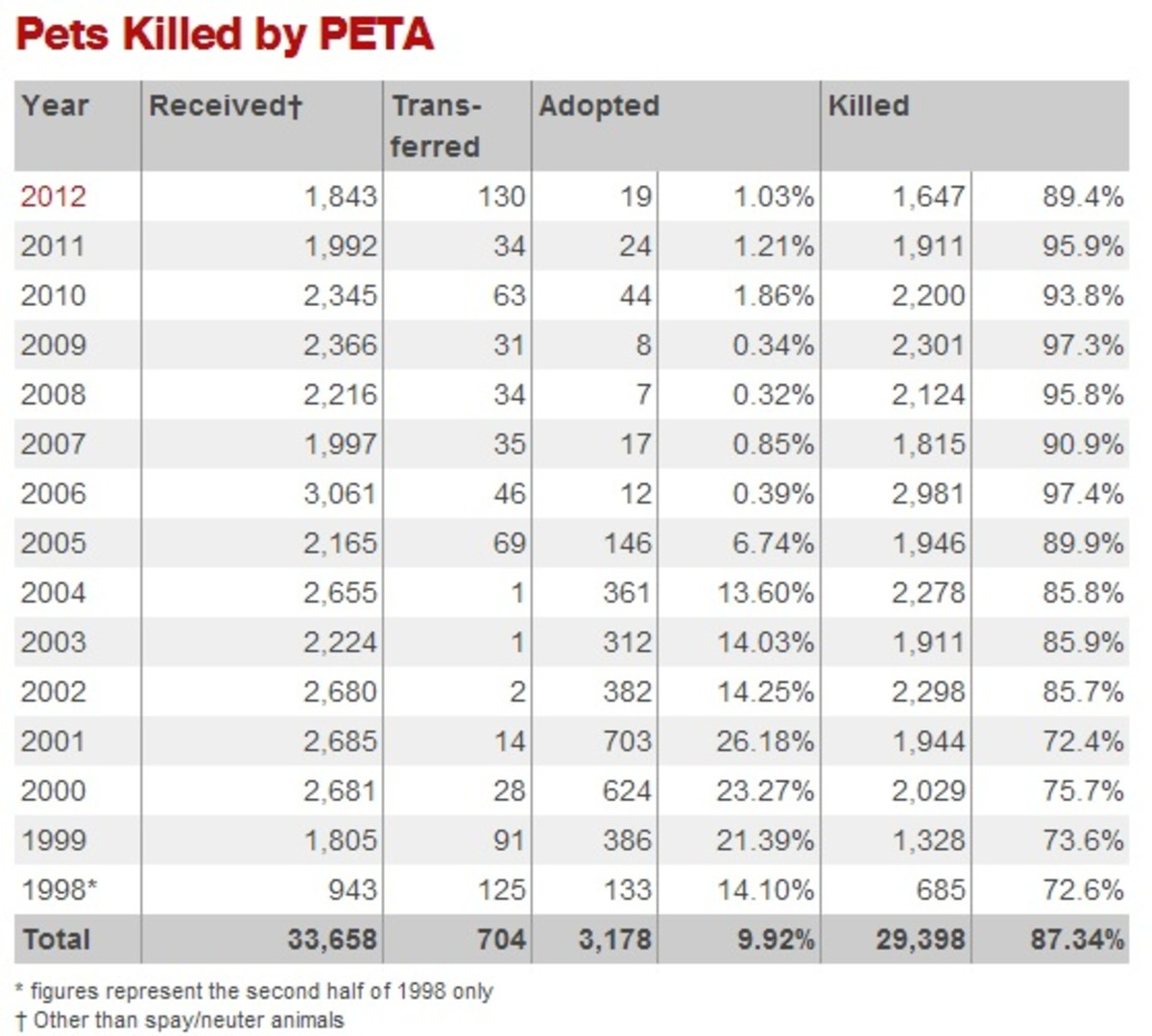 are-peta-nazis-in-disguise
