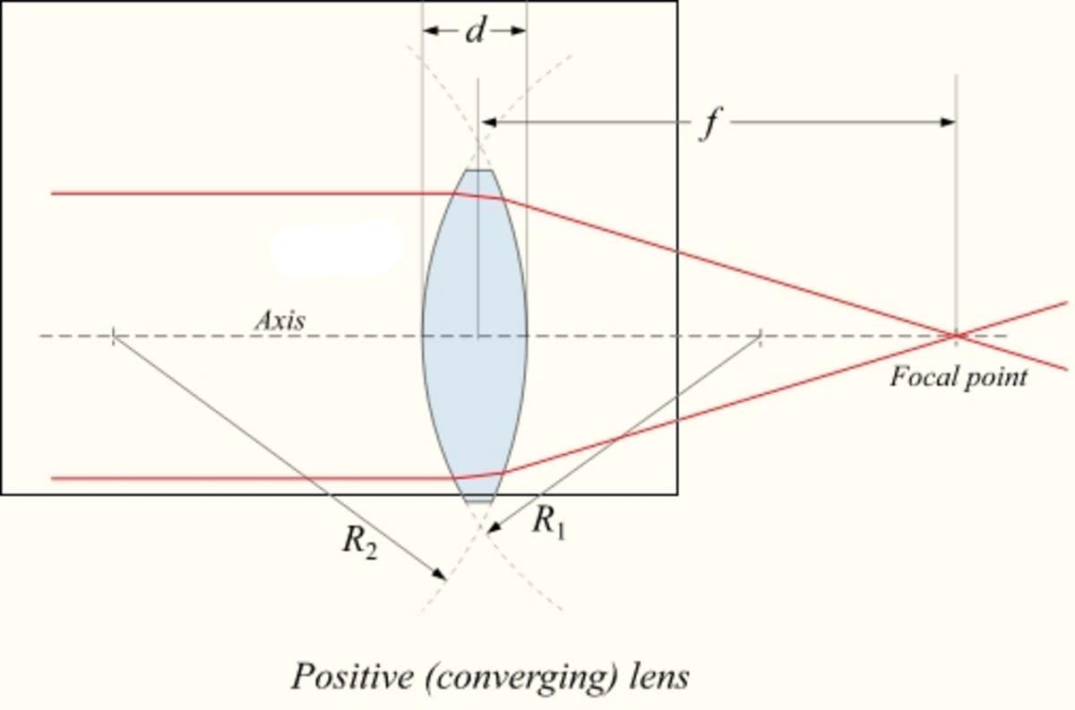 A convex lens focuses an image