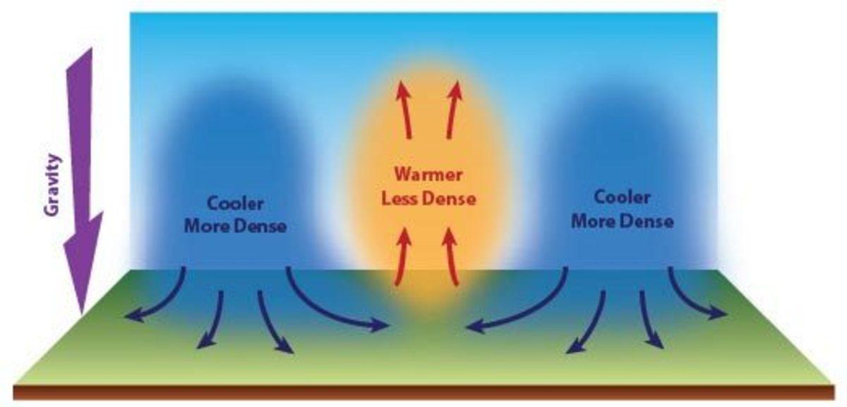 The warmer, less dense air rises while the cooler, more dense air rises.